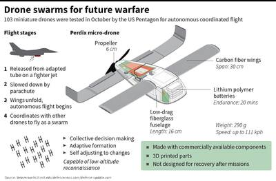 Machines Lethal Drones UAVs